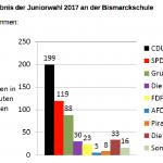 Ergebnisse der Juniorwahl 2017 an der Bismarckschule