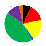 Ergebnis der Juniorwahl